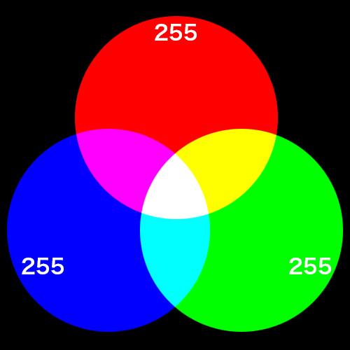加法混合の図1