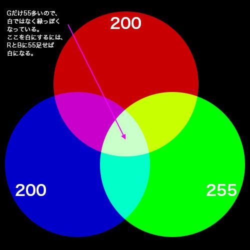 加法混合の図2