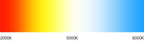 ケルビンの色分布